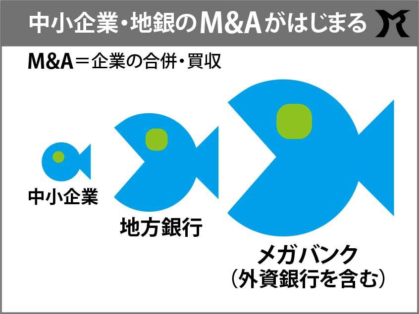 改正銀行法で淘汰される日本の中小企業と中小銀行