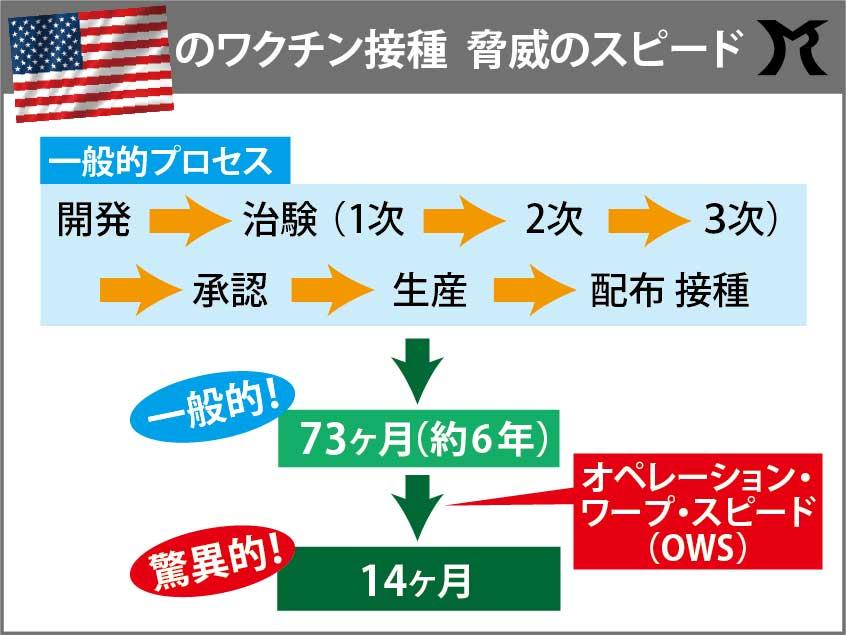 コロナワクチンを日本が開発できなかった理由