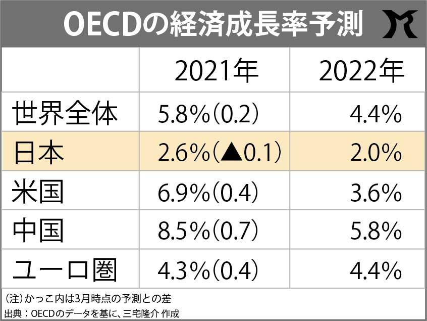 日本の経済成長率が低く予測される理由…