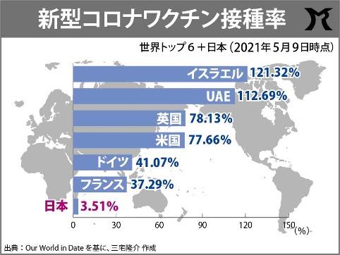 日本のワクチン接種が遅れた理由