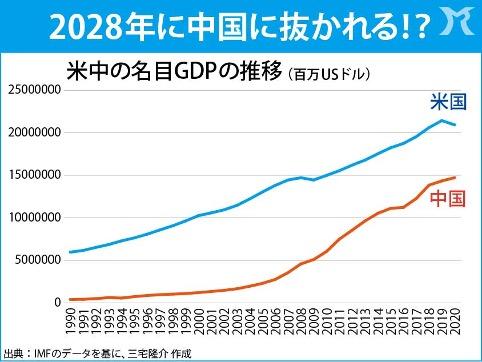 米国のGDPが中国に抜かれる日
