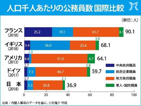 日本は公務員の少なすぎる国