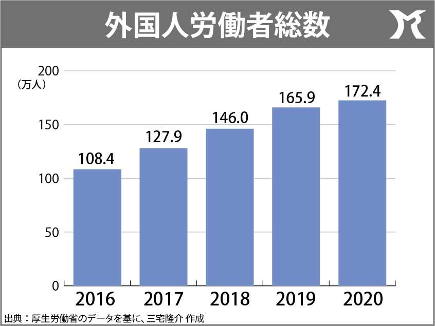 「企業の外国人幹部、2030年までに2倍へ」信じがたい菅内閣の新目標