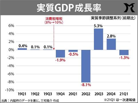 GDP、再びマイナス成長へ