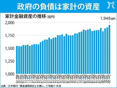 家計の金融資産、2000兆円に迫る!