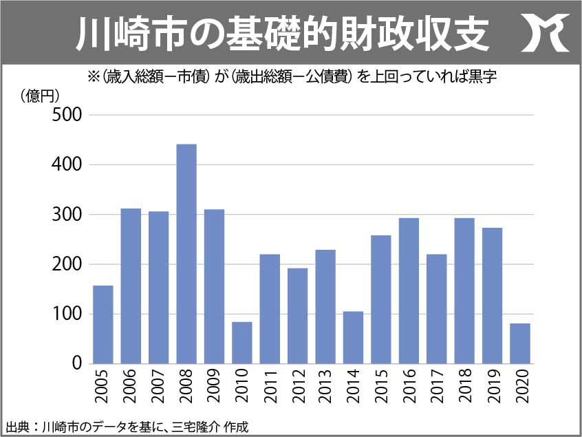 15年連続でプライマリーを黒字化した川崎市