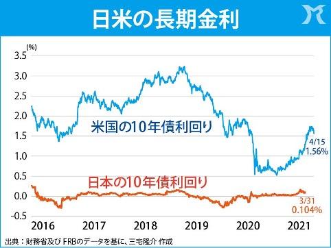 歴史を超えた日本の金利