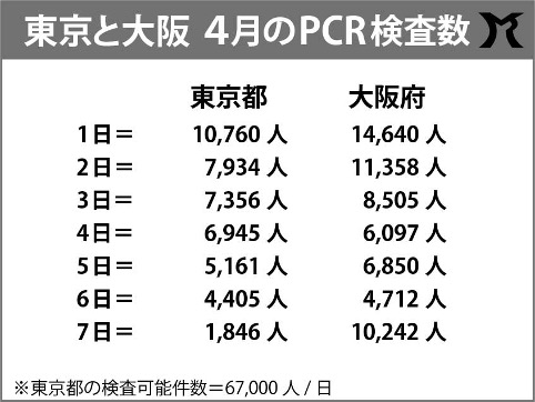 大阪がPCR検査数を増やしている真の目的とは
