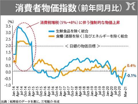 日米のインフレ格差