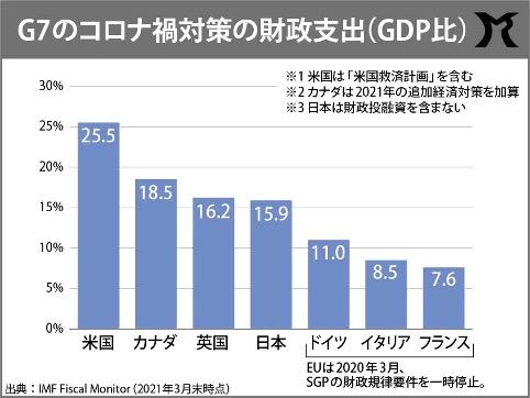 G7のコロナ禍対策の財政支出(対GDP比)