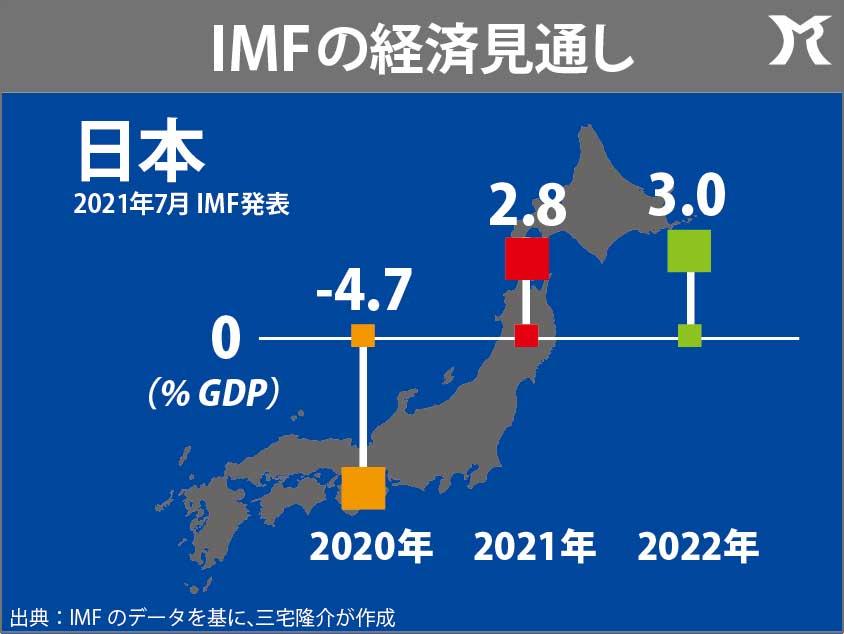 世界経済回復に断層