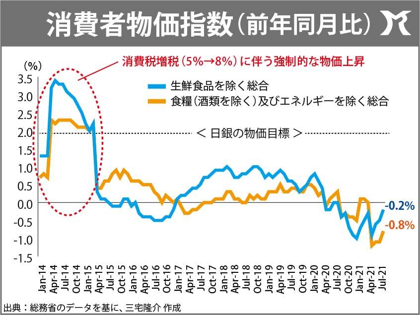 消費者物価指数、12ヶ月連続のマイナス!