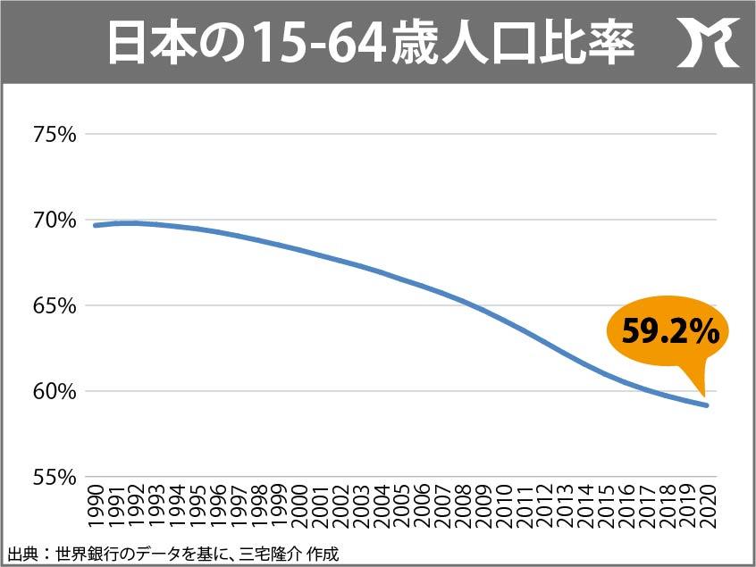 生産年齢人口比率が60%を切った日本