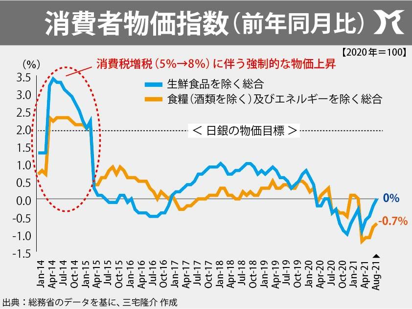 経済の体温計